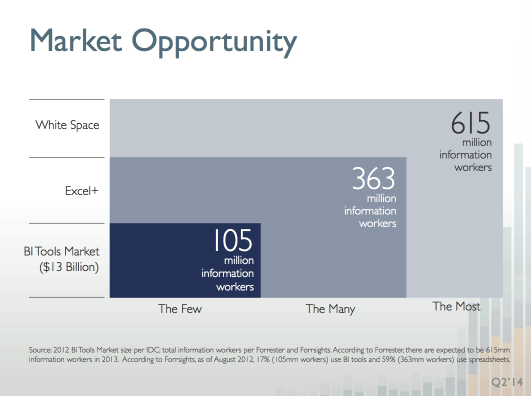 Tableau Software: Price Matters - Tableau Software (NYSE:DATA ...