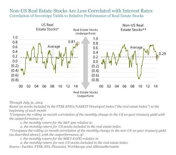 Can Real Estate Stocks Cope With Rising Rates Seeking Alpha