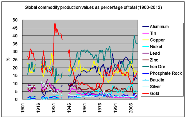 market share of each commodity relative to the total 1900-2012