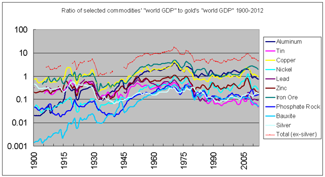 ratio of world commodity output to world gold output by market prices 1900-2012
