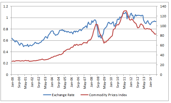 I Ran A Single Linear Relationship Between Price Of Commodity Index And Aud Usd Exchange Rate Over The Last 15 Years From January 2000 Through August