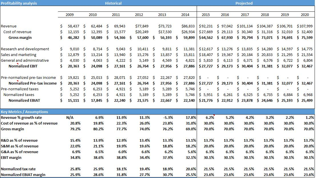 a further look at microsoft this time free cash flow microsoft