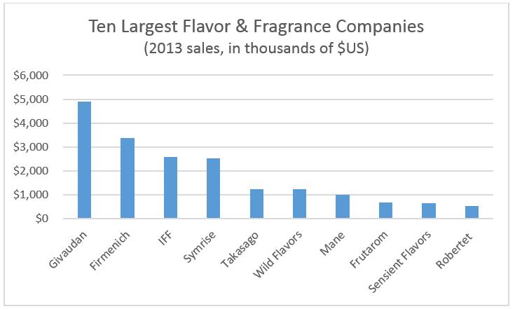 The Warren Buffett Of Flavors - Frutarom Industries 1995 Ltd