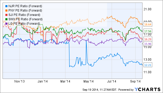 NJR PE Ratio (Forward) Chart