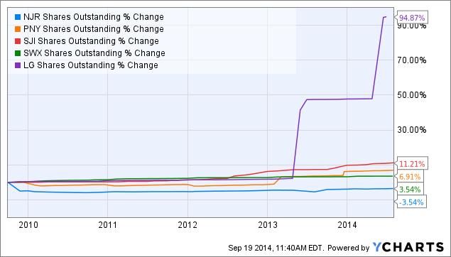 NJR Shares Outstanding Chart