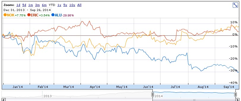 Alu S Ytd Performance Is 30 While Nok Up 7 8 And Eric 3 5 Source Google Finance