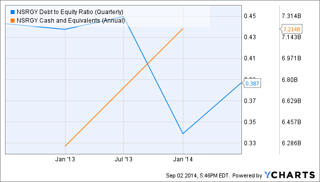 NSRGY Debt to Equity Ratio (Quarterly) Chart