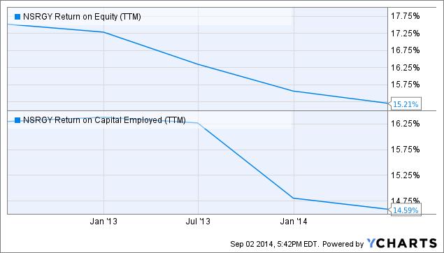 NSRGY Return on Equity (<a href=