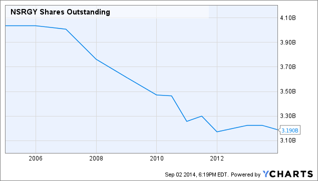 NSRGY Shares Outstanding Chart