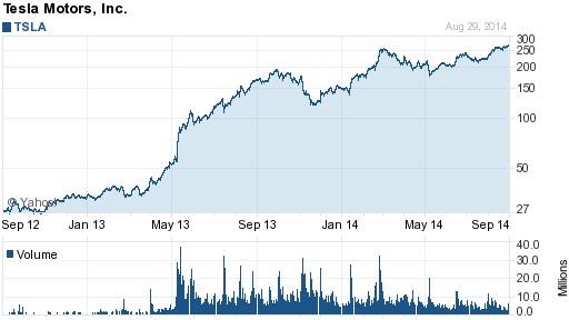 Chart forTesla Motors, Inc.