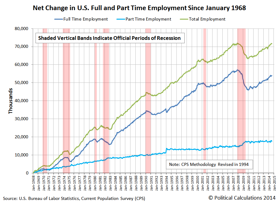 Visualizing The Net Change In Full And Part Time Employment Since - Change map of 1968 us