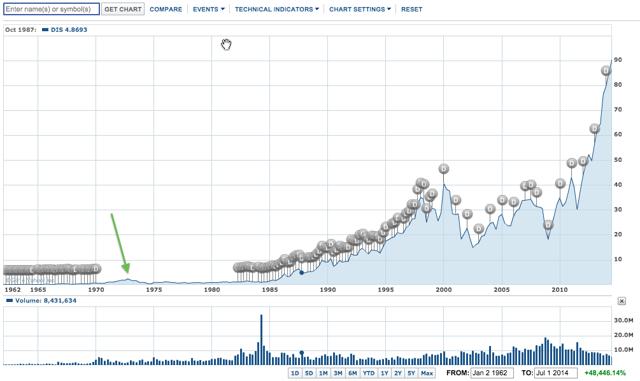 Stock market peak marked by the green arrow