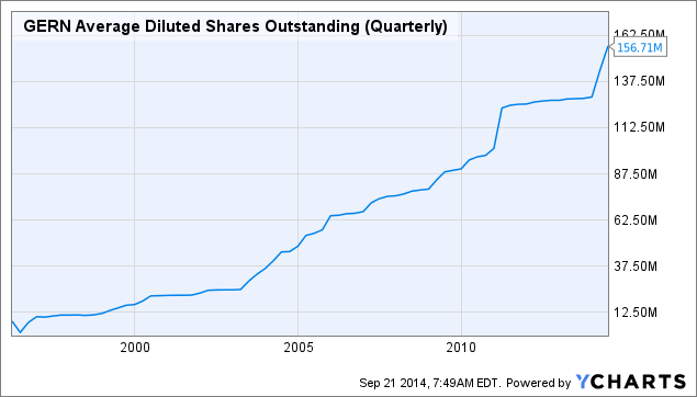 GERN Average Diluted Shares Outstanding (Quarterly) Chart