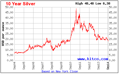 Which silver miner to choose based on aisc seeking alpha