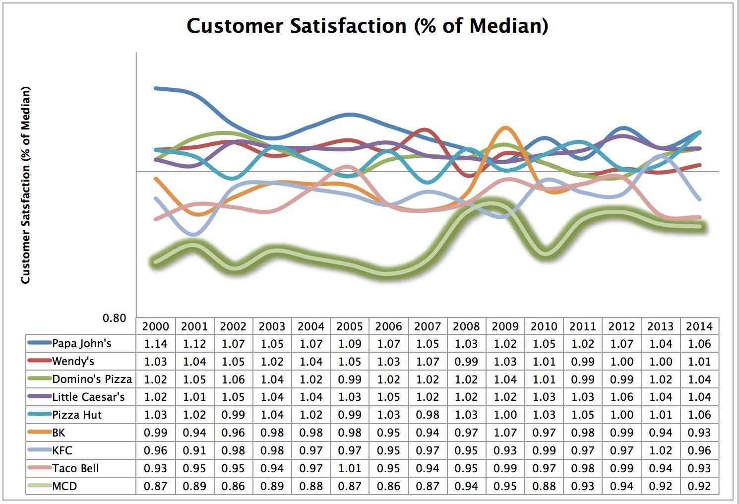 mcd customer satisfaction
