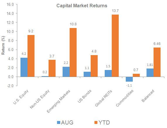 Capital Market Returns chartjpg