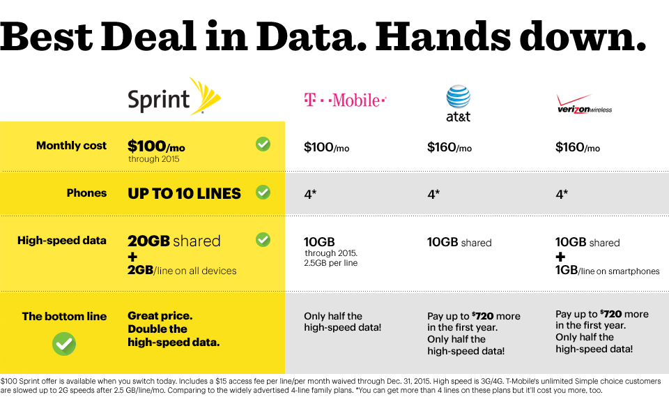 Bullet Point Analysis: The Significance Of Sprint's New