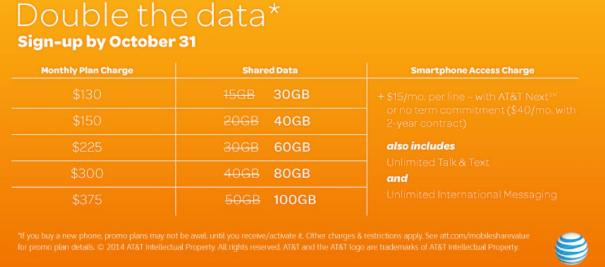 AT&T Double Data Promotion. Source: AT&T