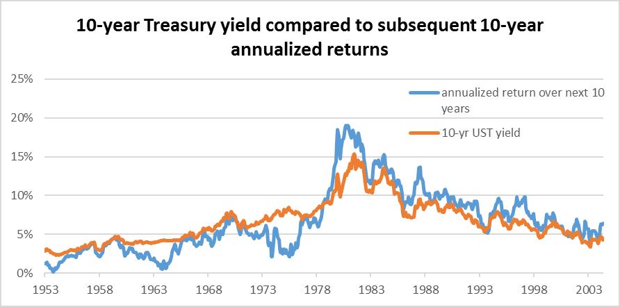 Constant maturity treasury rate history