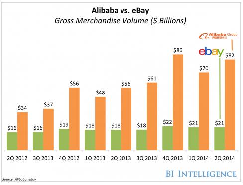 Chart Alibaba