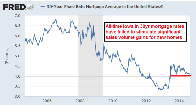 housing market data continues to support the bearish view seeking