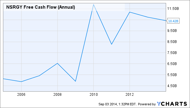 NSRGY Free Cash Flow (Annual) Chart