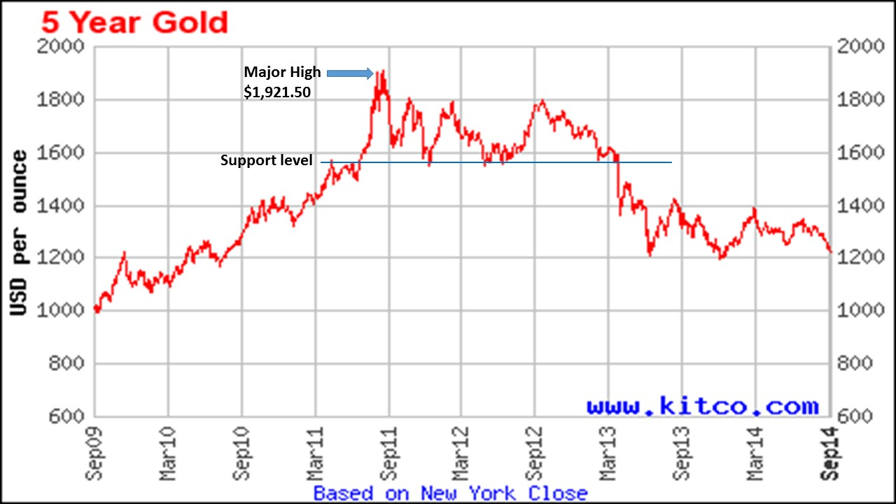 The 5 Year Chart Courtesy Of Kitco With My Annotations Ilrates Price Action Around An Important Support Level Prices Tested This Several Times