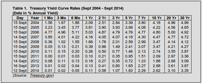 This Allowed Me To Directly Compare The September 2017 Rate Curve Against Year Over Curves From Prior Years I Specifically Chose