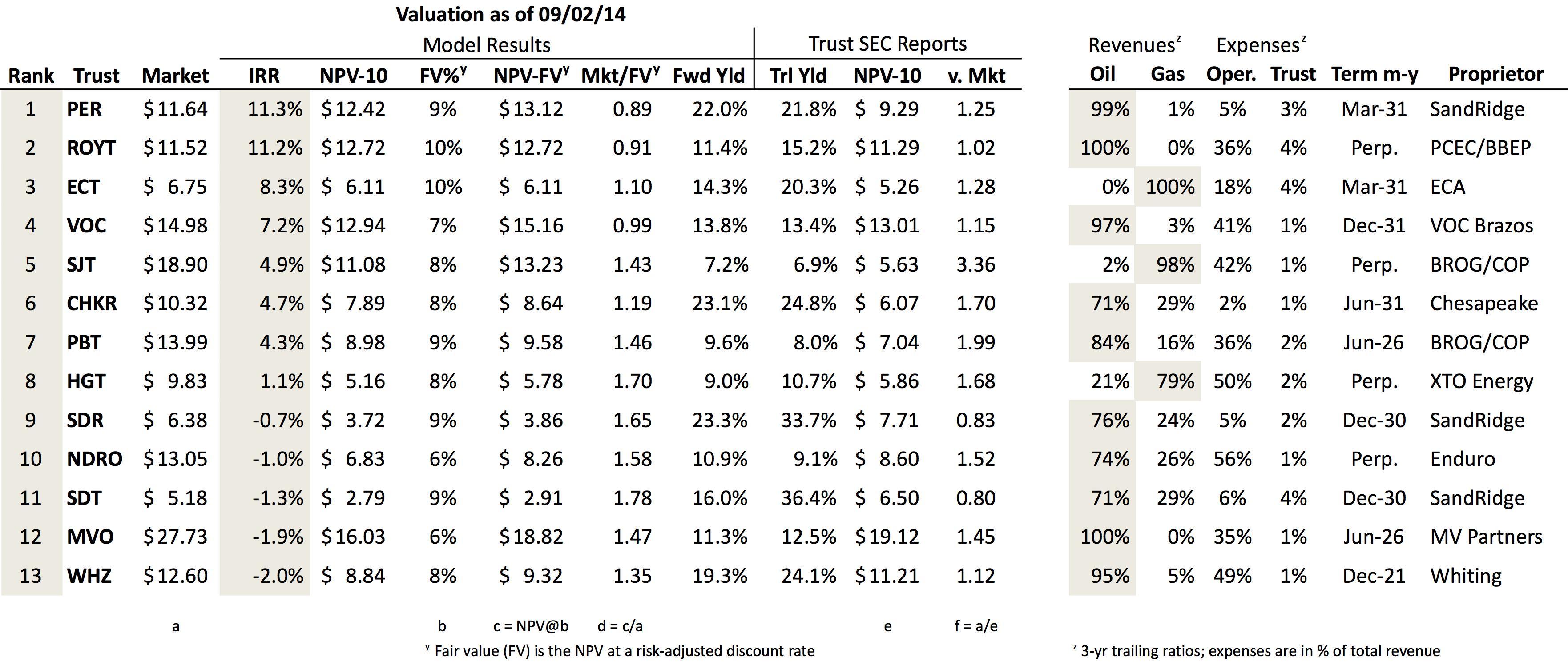 Oil And Gas Trust Value Rankings, Q2 2014 | Seeking Alpha