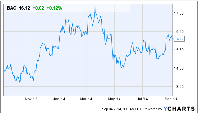 Key Bank Stock Quote Captivating Bank Of America Will Continue Its Rise  Bank Of America
