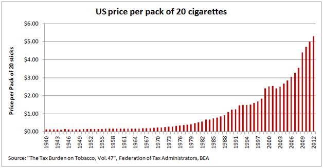 Cigarette prices by year order cheap tobacco online
