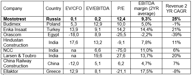 Comparables table