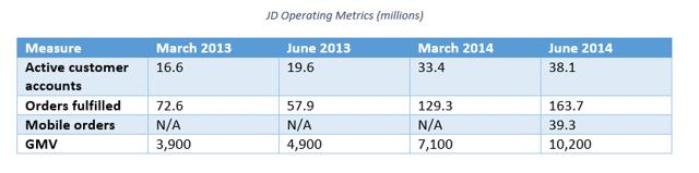 Alibaba Versus JD: The Illustrative Debate Ensues ...