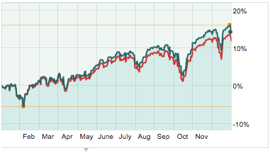 Marketwatch Chart of S&P 500 Total return vs. S&P Index