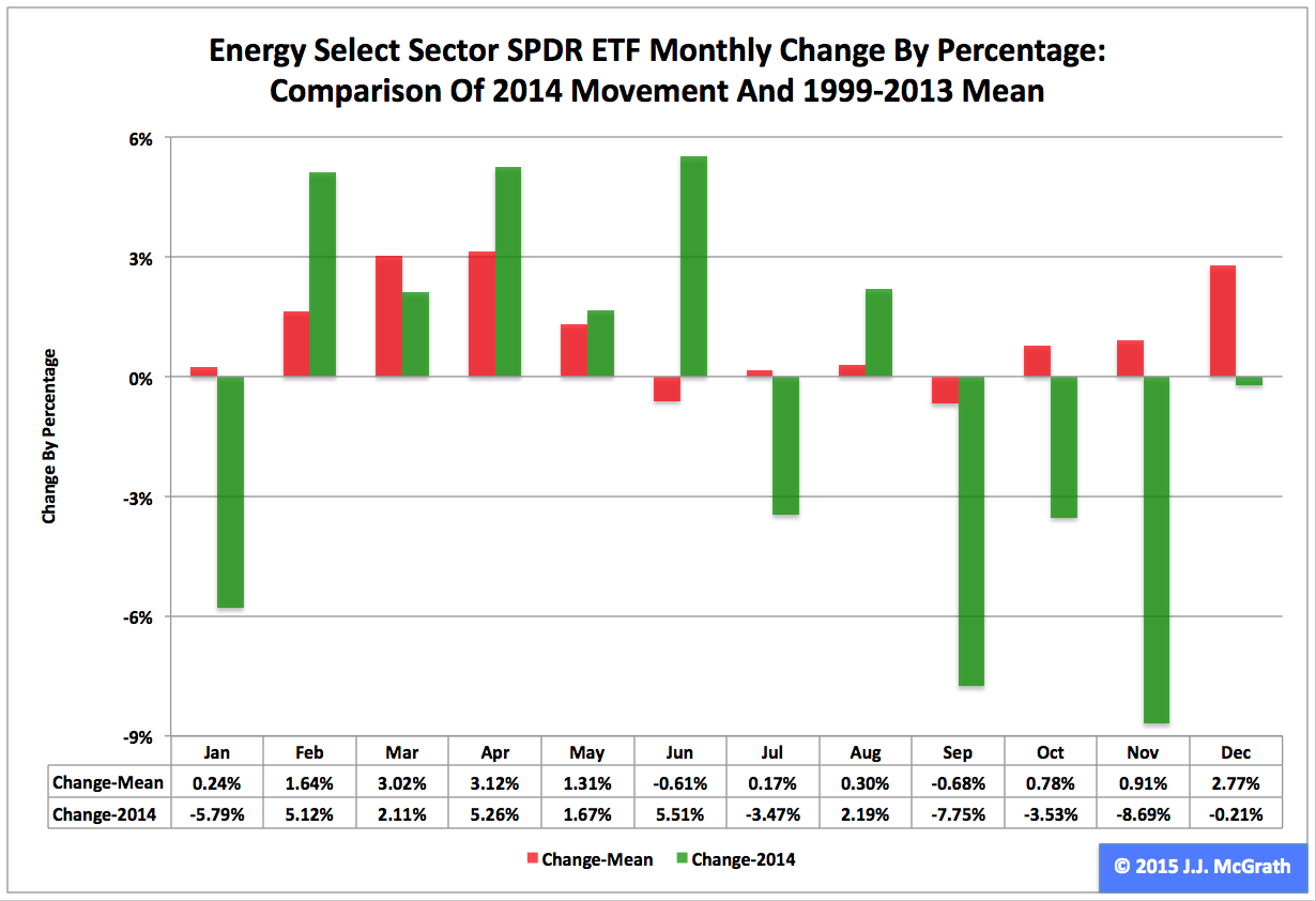 Energy Etf Xle No 9 Select Sector Spdr In 2017