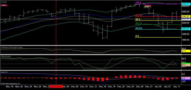 E Mini S&P Daily Chart