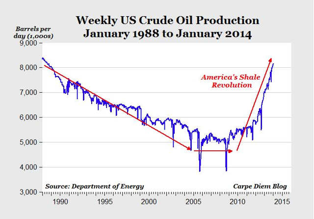 US Weekly Crude Oil Production