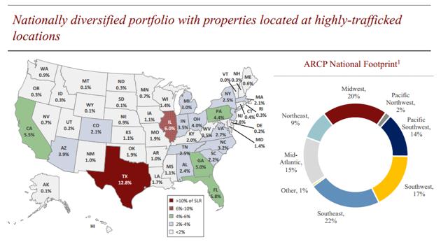 Map of ARCP properties