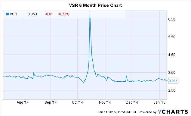 VSR Chart