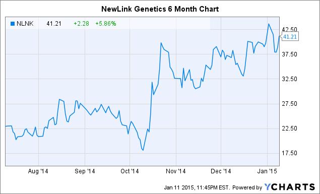 NLNK Chart