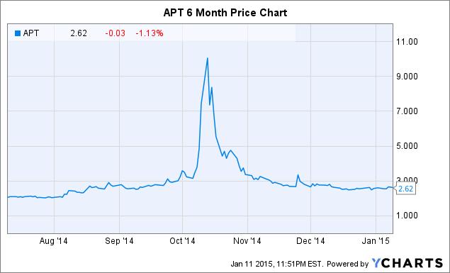 APT Chart