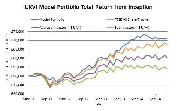 model portfolio total return 2015 01