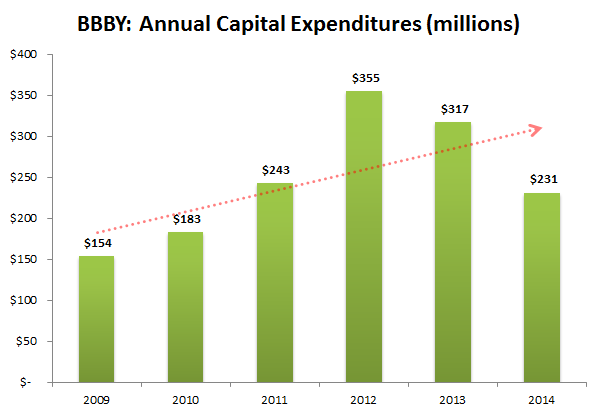 bed bath beyond capital structure