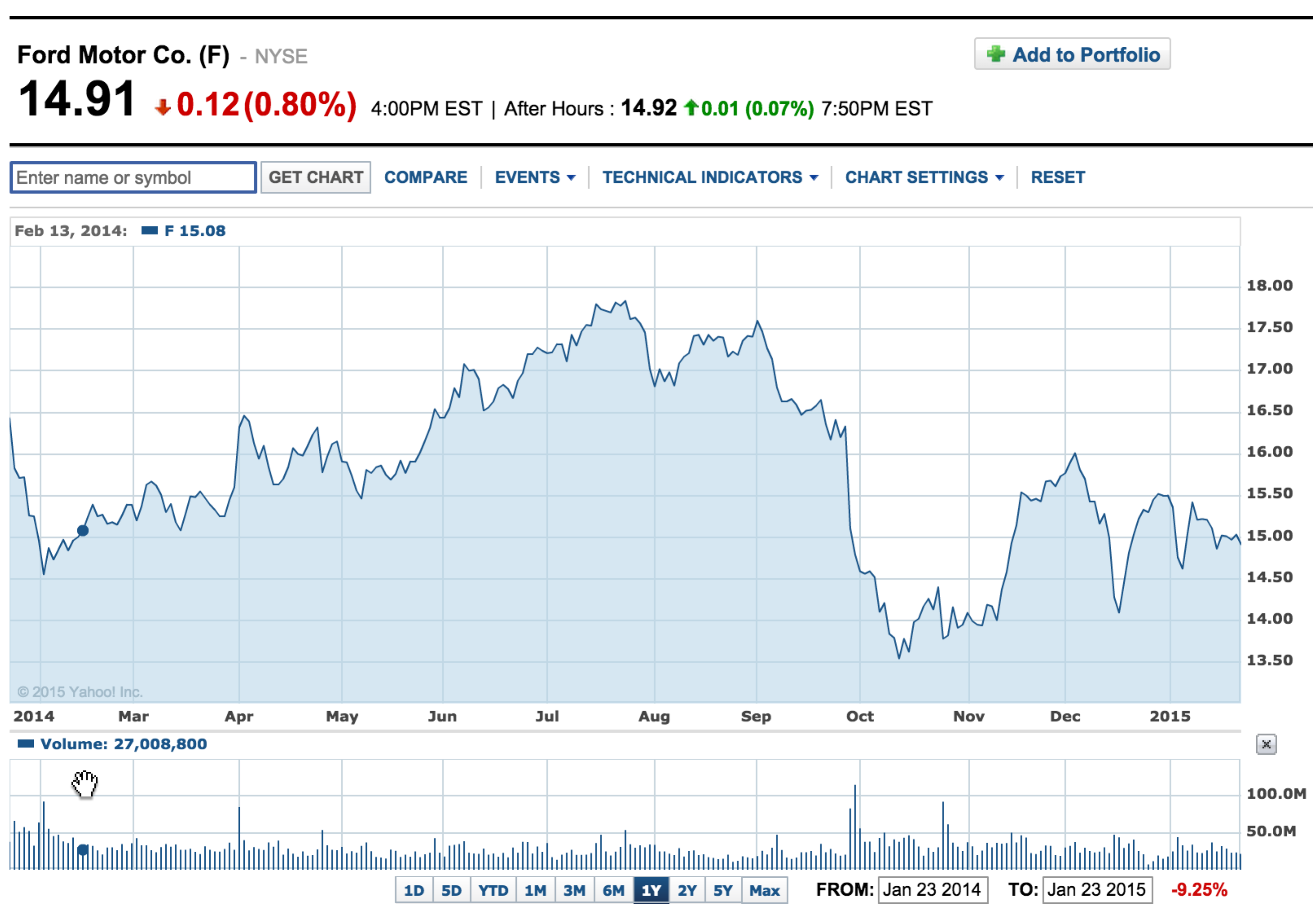 Yahoo Finance Stock Quotes Ford Stock Forecast For 2015 Based On A Predictive Algorithm