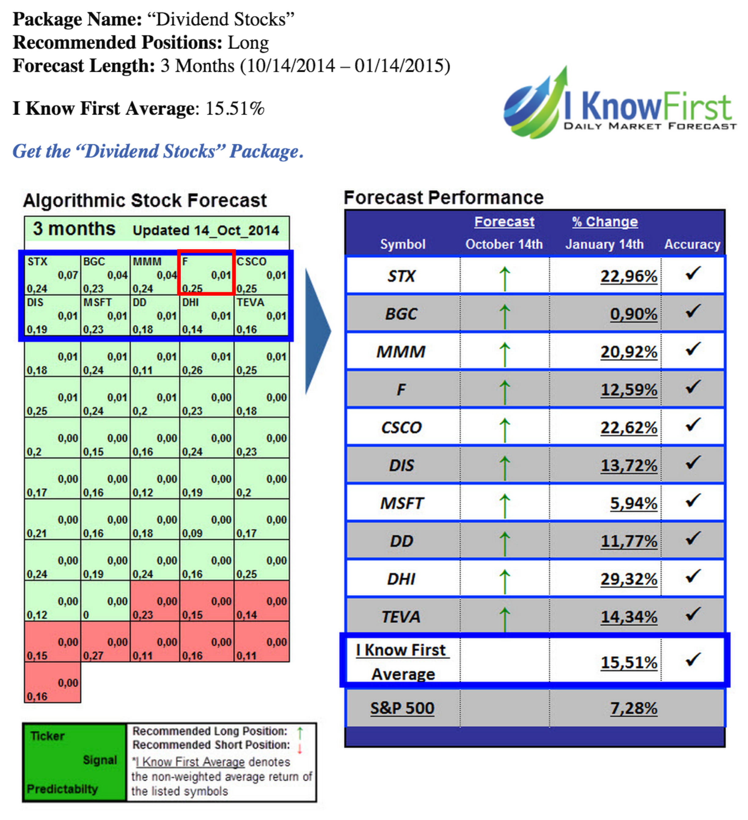 Ford stock forecast for 2015 based on a predictive algorithm ford ford is shown to be strongly bullish and is boxed in red for emphasis prediction is on the left stock performance is buycottarizona Gallery