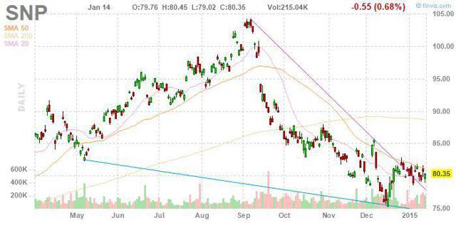 Oil has hurt Sinopec