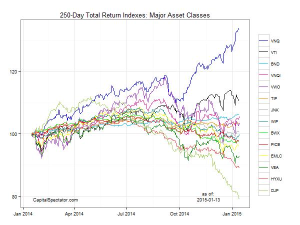 gmi.chart.14jan2015