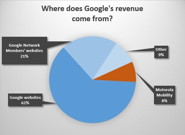 The vast majority of Google