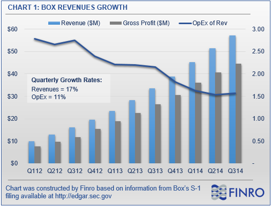 is dropbox profitable as of june 2010