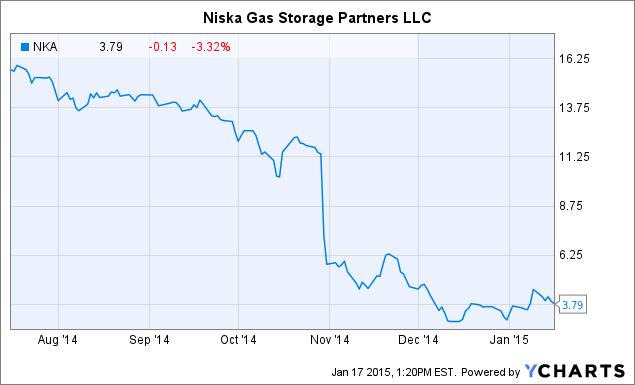Aeco Natural Gas Storage